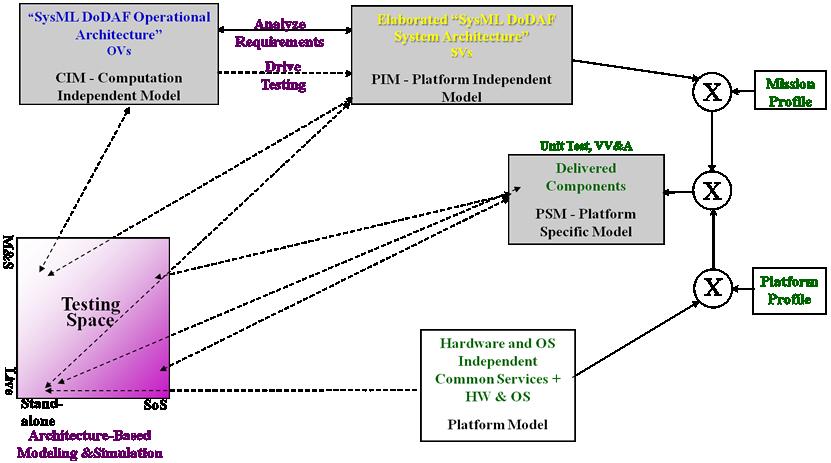multi sensing integrated architecture